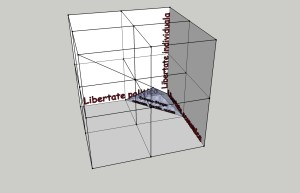 Diagrama spectrului politic - 7-2