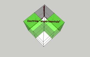 Diagrama spectrului politic - 9